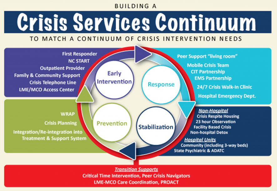 crisiscontinuuminfographic2