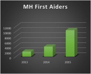 mhfa chart